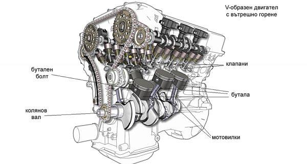 преглед на двигател